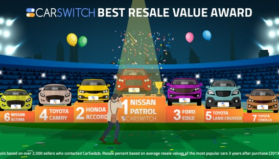 Revealed: Cars that retain their value in the UAE